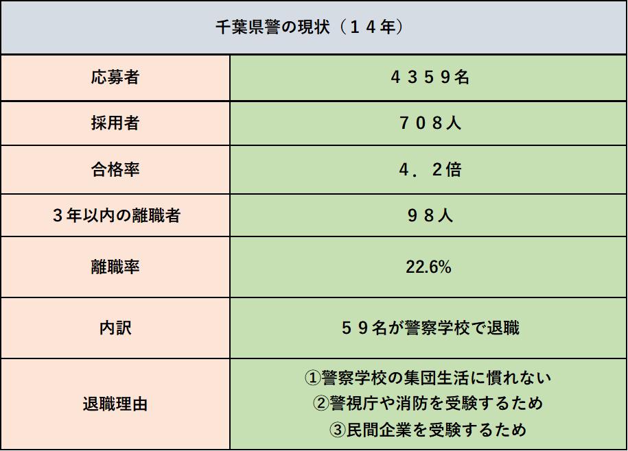 千葉県警、警察学校、離職率