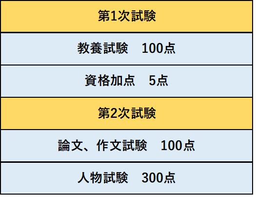 千葉県警採用試験の配点